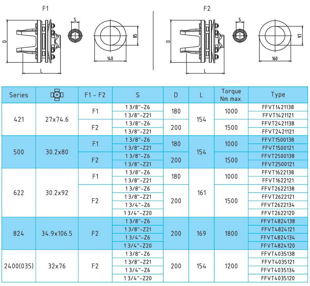 ตัว จำกัด แรงบิดแรงเสียดทาน FFVT1-FFVT2 ซีรี่ส์สำหรับ shafes ไดรฟ์ PTO